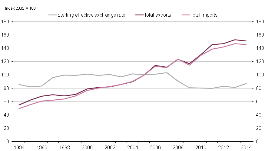 Figure 1.5: UK Sterling effective exchange rate and total UK imports and exports 2005=100, 1994 to 2014