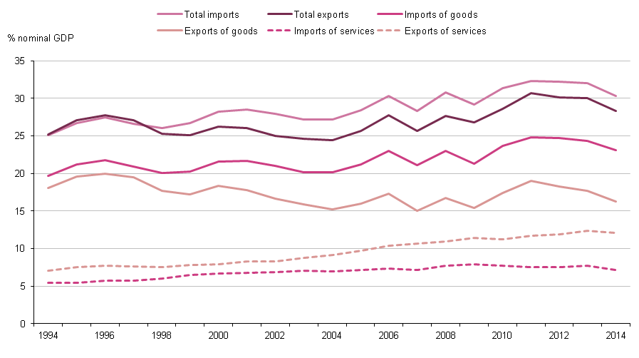 Figure 1.6: UK imports and exports as a percentage of nominal GDP, 1994 to 2014