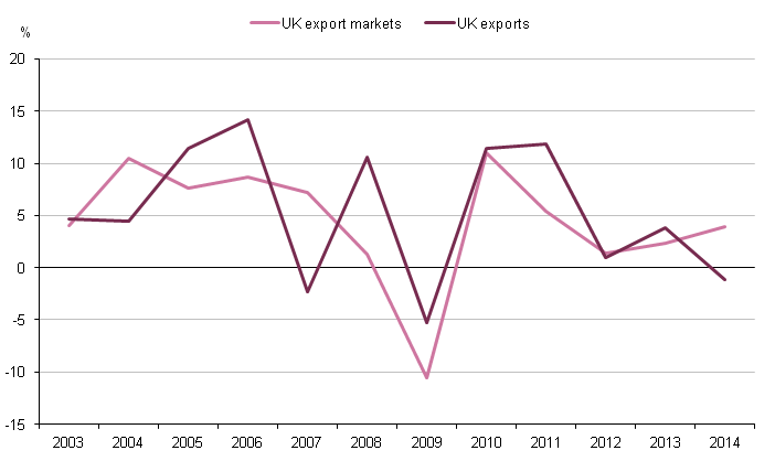 Figure 1.7: UK annual percentage change in export markets and export growth, 2003 to 2014