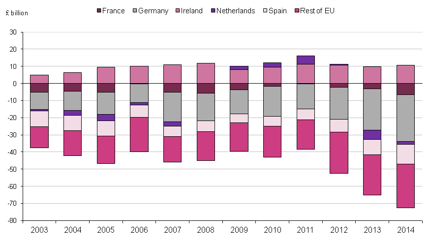 Figure 1.8: UK trade in goods and services balance with selected EU countries, 2003 to 2014