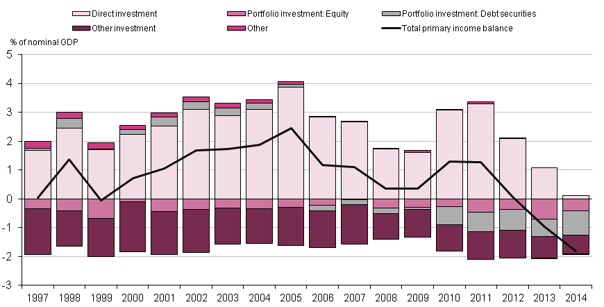 Figure 1.10: Contribution to the UK primary income balance, 1997 to 2014