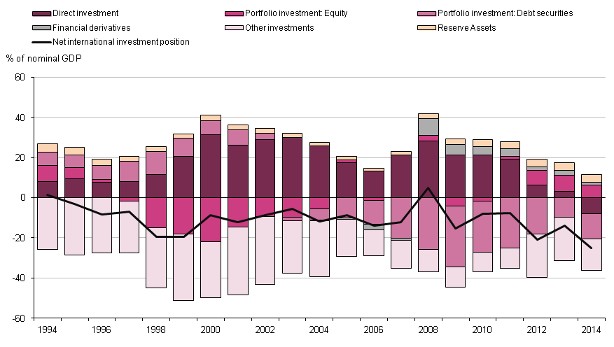 Figure 1.11: Contribution to the UK net international investment position, 1994 to 2014