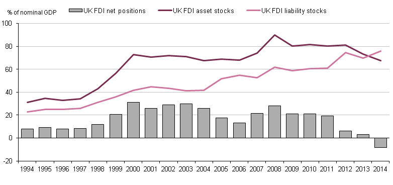 Figure 1.12: UK long-run FDI assets, liabilities and net positions, 1994 to 2014