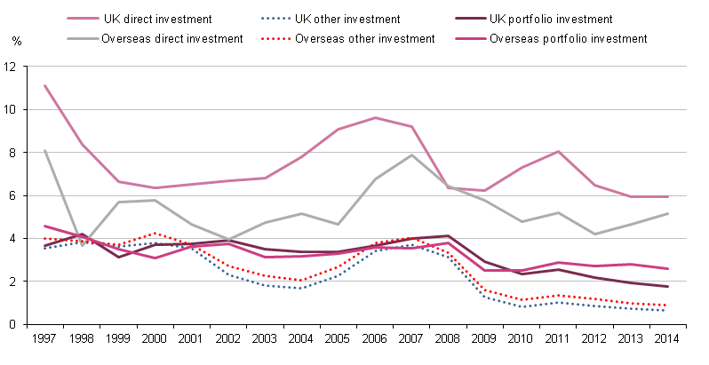 Figure 1.13: UK and overseas rates of return: direct, portfolio and other investments, 1997 to 2014