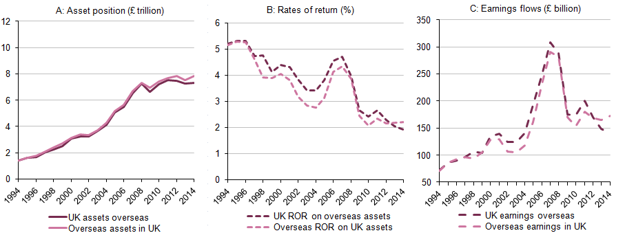 Figure 1.14: Assets (£ trillion), rates of return (%) and earnings (£ billion) for UK assets overseas and overseas assets in the UK, 1994 to 2014