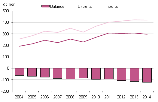 Figure 2.1: UK trade in goods, 2004 to 2014