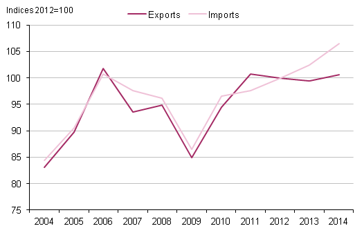 Figure 2.2: UK export and import volume indices, 2004 to 2014