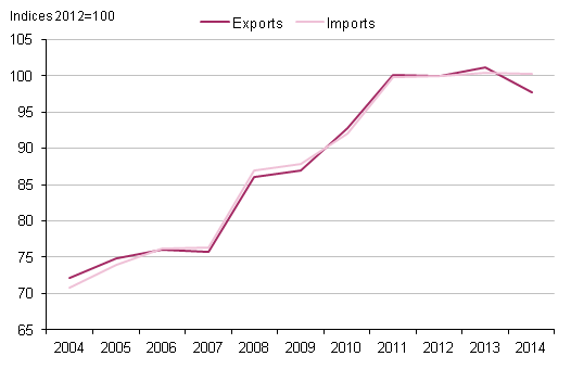 Figure 2.3: UK export and import price indices, 2004 to 2014