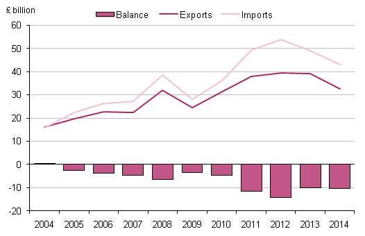 Figure 2.4: UK trade in oil, 2004 to 2014