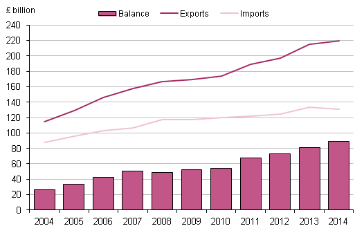 Figure 3.1: UK trade in services, 2004 to 2014