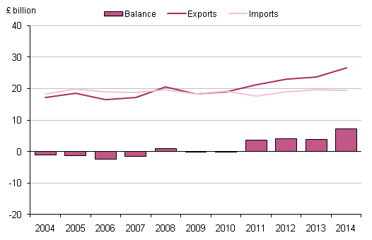 Figure 3.2: UK trade in transport services, 2004 to 2014