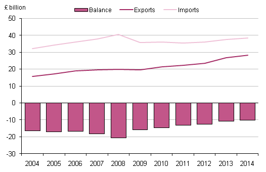 Figure 3.3: UK trade in travel services, 2004 to 2014