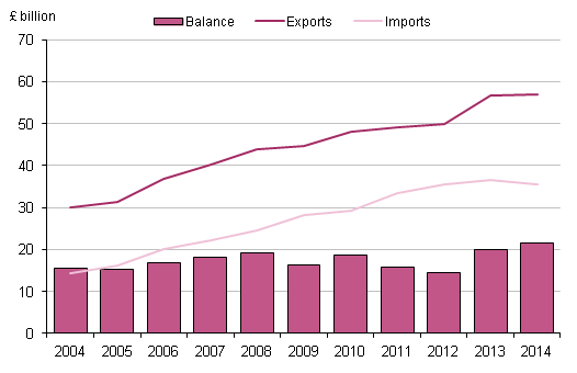 Figure 3.4: UK trade in other business services, 2004 to 2014
