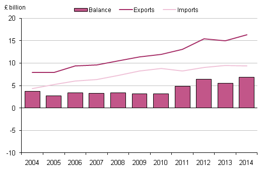 Figure 3.5: UK trade in telecommunication, computer and information services, 2004 to 2014