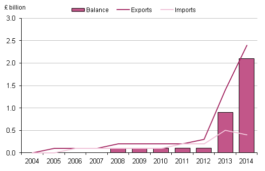 Figure 3.6: UK trade in maintenance and repair services, 2004 to 2014