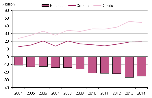Figure 5.1: UK secondary income, 2004 to 2014