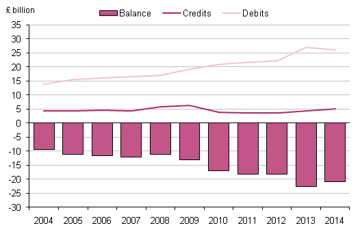Figure 5.2:  UK transfers by general government, 2004 to 2014