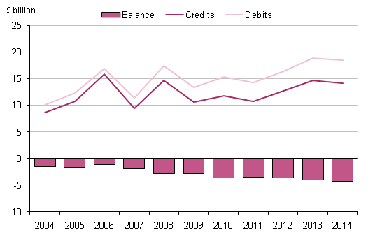 Figure 5.3: UK transfers by other sectors, 2004 to 2014