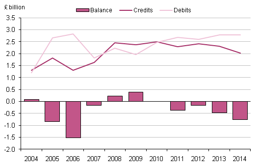 Figure 6.1: UK capital account, 2004 to 2014