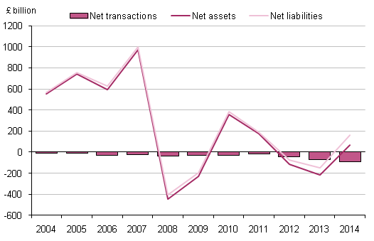 Figure 7.1: UK financial account, 2004 to 2014