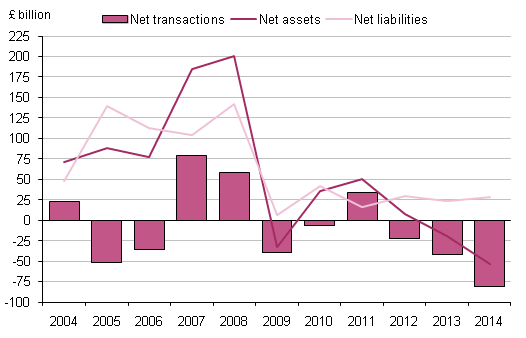 Figure 7.2: UK financial account: direct investment, 2004 to 2014