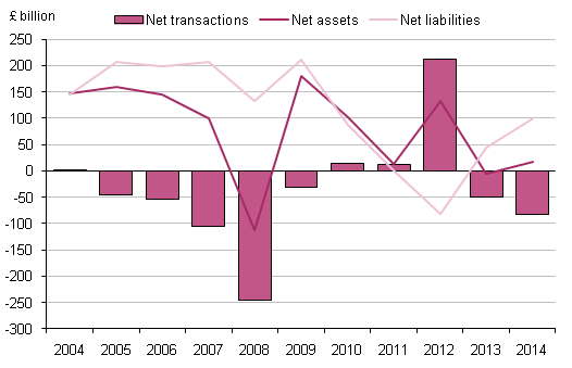 Figure 7.3: UK financial account: portfolio investment, 2004 to 2014
