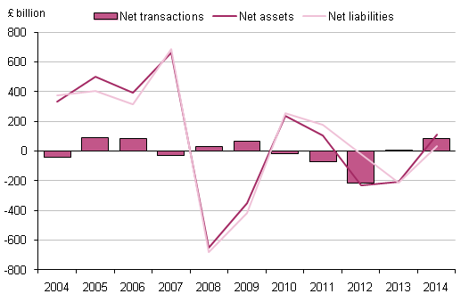 Figure 7.4: UK financial account: other investment, 2004 to 2014