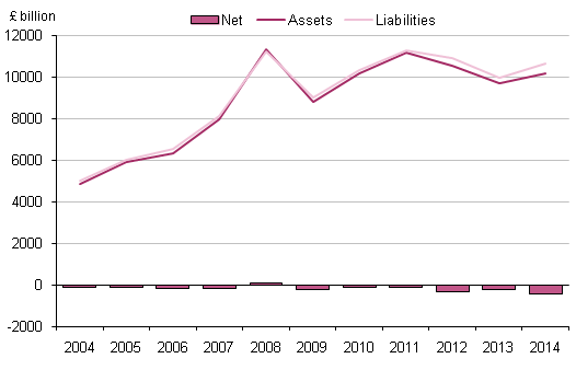 Figure 8.1: UK international investment position, 2004 to 2014