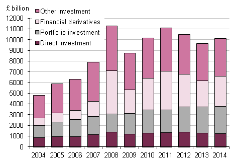 Figure 8.2: UK assets, 2004 to 2014