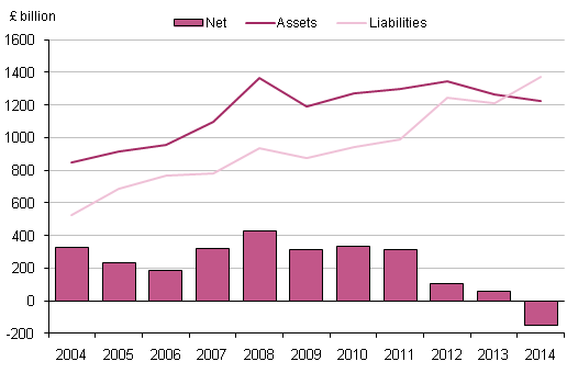 Figure 8.4: UK direct investment, 2004 to 2014