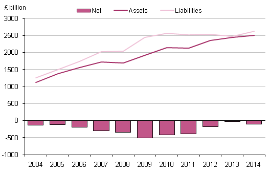 Figure 8.5: UK portfolio investment flows, 2004 to 2014