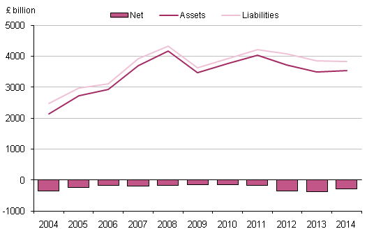 Figure 8.6: UK other investment, 2004 to 2014