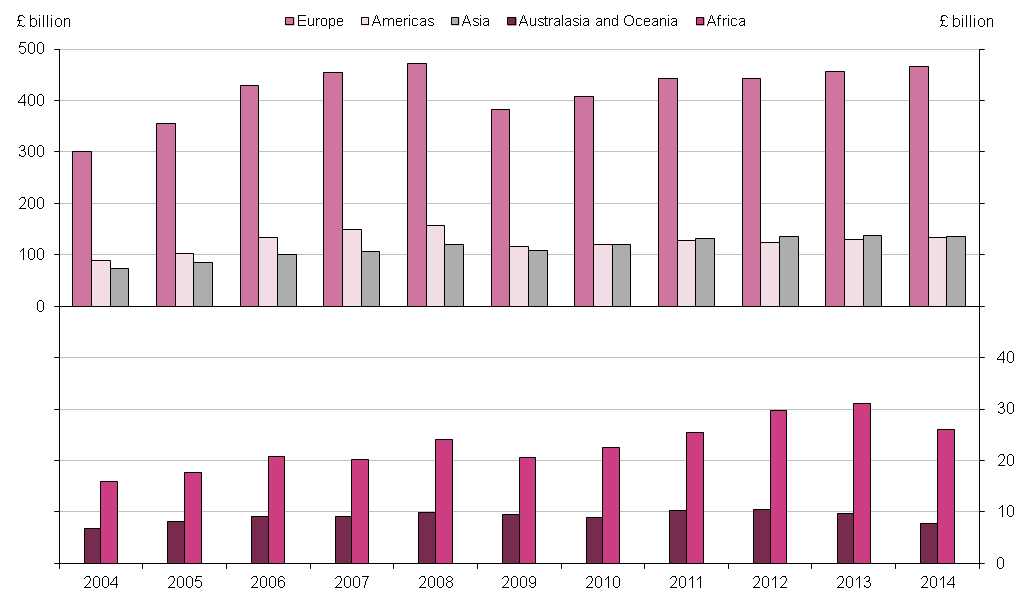 Figure 9.3: UK current account debits by region, 2004 to 2014