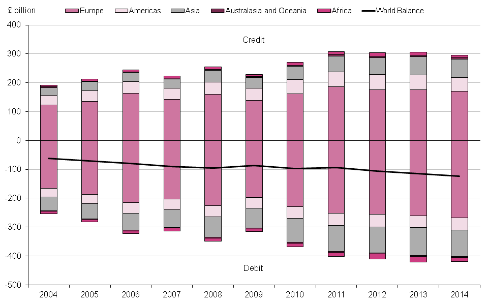 Figure 9.4: UK current account trade in goods by region, 2004 to 2014