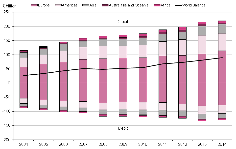 Figure 9.5: UK current account trade in services by region, 2004 to 2014
