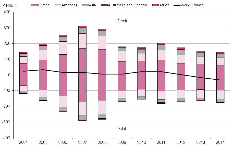 Figure 9.6: UK current account primary income by region, 2004 to 2014