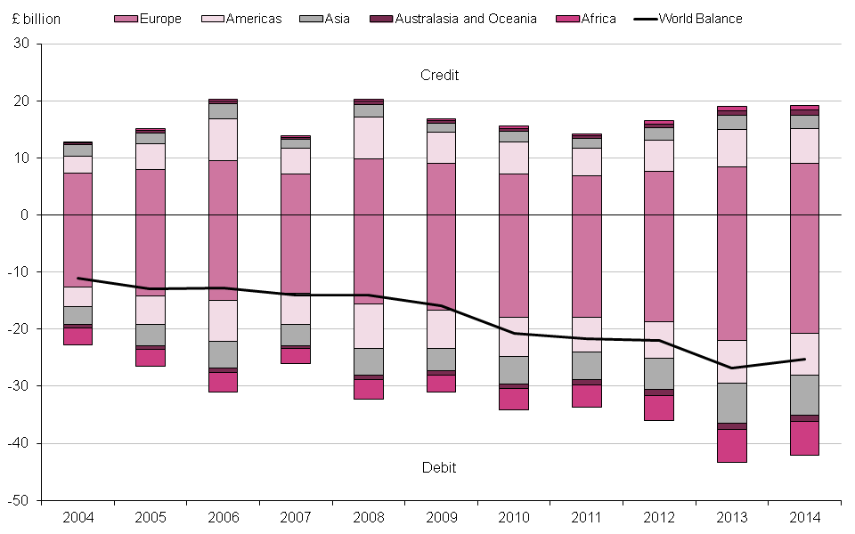 Figure 9.7: UK current account secondary income by region, 2004 to 2014