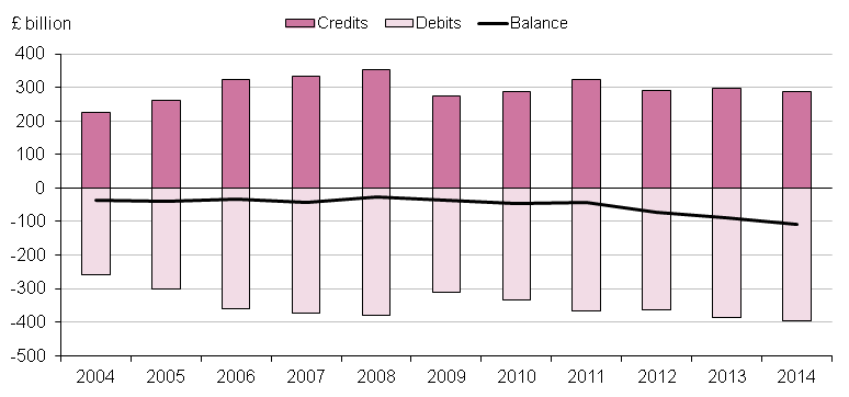 Figure 9.8: UK current account with the EU28, 2004 to 2014
