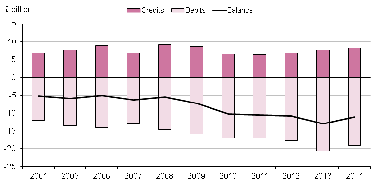 Figure 9.12: UK secondary income account with the EU28, 2004 to 2014