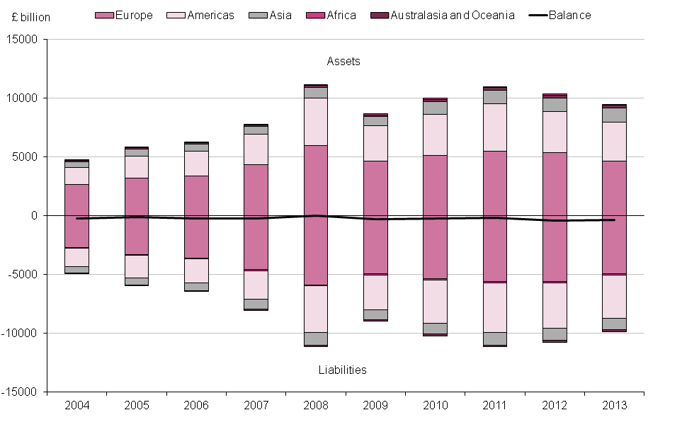 Figure 10.1: UK international investment position, assets, liabilities and balance, 2004 to 2013
