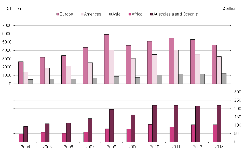 Figure 10.2: UK international investment position assets, 2004 to 2013