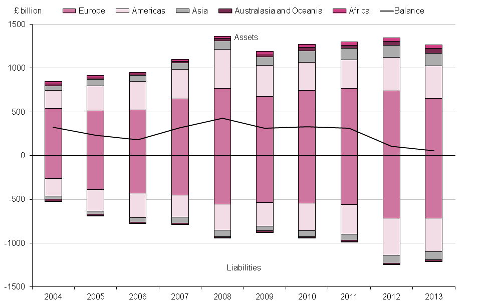 Figure 10.4: UK international investment position, direct investment position, 2004 to 2013