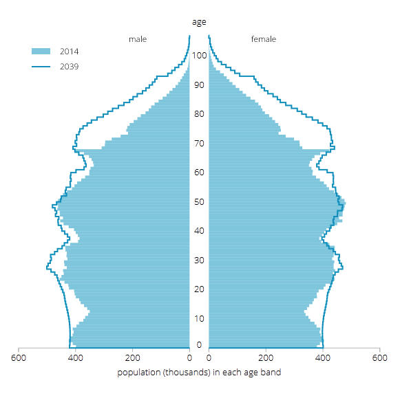 Figure 1: Age structure of UK population, mid-2014 and mid-2039