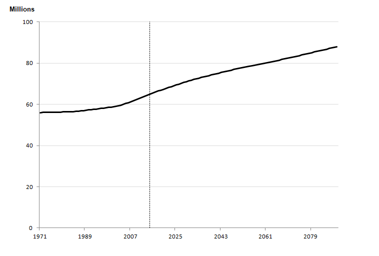 Figure 2.1: Estimated and projected total population, UK, year ending mid-1971 to year ending mid-2089