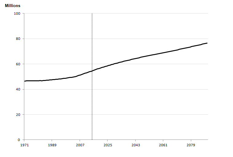Figure 2.1a: Estimated and projected total population, England, year ending mid-1971 to year ending mid-2089