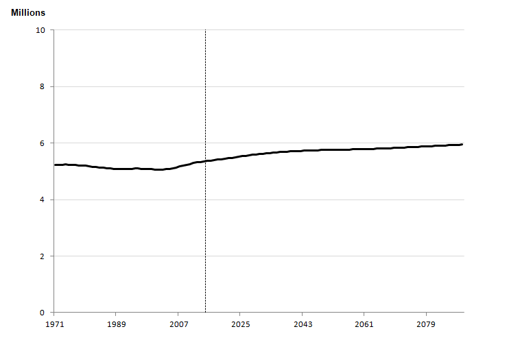 Figure 2.1c: Estimated and projected total population, Scotland, year ending mid-1971 to year ending mid-2089
