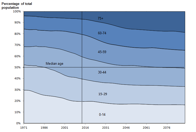 Figure 2.3d: Percentage age distribution, Northern Ireland, year ending mid-1971 to year ending mid-2089