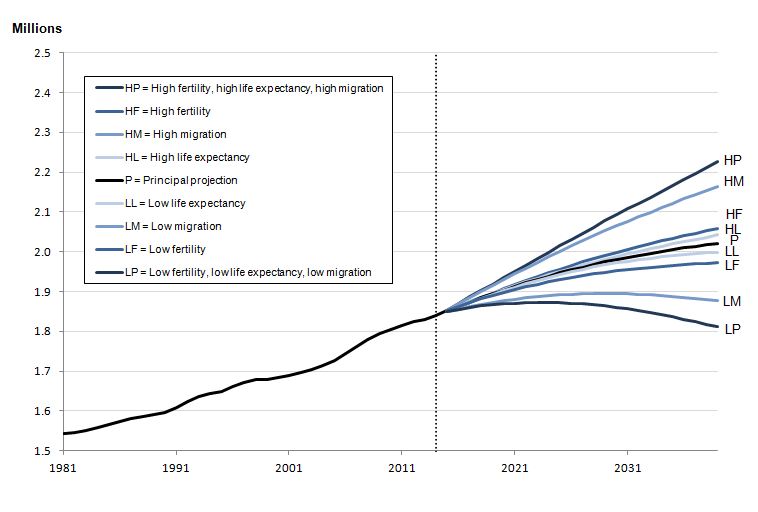 Figure 2.4d: Estimated and projected total population, Northern Ireland, year ending mid-1981 to year ending mid-2039