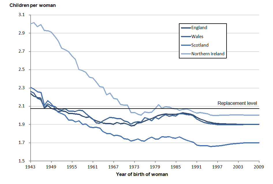 Figure 3.3: Estimated and assumed average completed family size, women born 1943 to 2009, UK constituent countries
