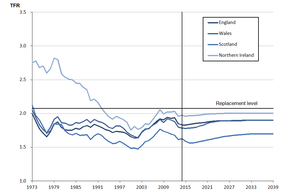 Figure 3.4: Estimated and assumed total fertility rates, 1973 to 2039, UK constituent countries